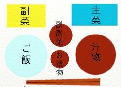 和食の配膳の絵