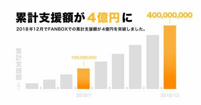 pixivFANBOX 累計支援額4億円突破と手数料10%へ