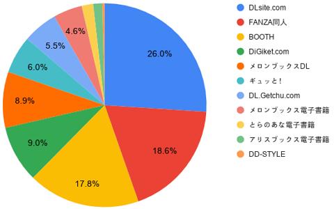 【2020年中間期】 DL同人販売サイト勢力図