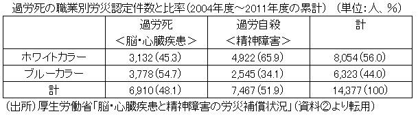 過労死過労自殺20181203