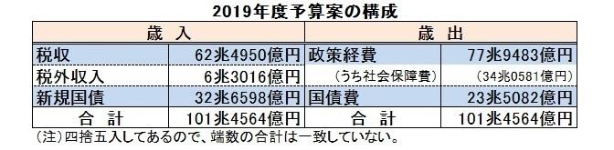 2019年度予算案の構成2020032901