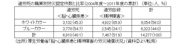 過労死の職業別労災認定件数と比率2020032902