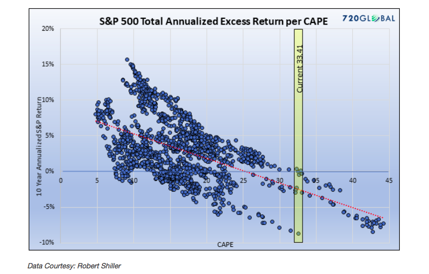 sp-500-total-annualized-excess-return-over-cape-valuations-historical-chart.png
