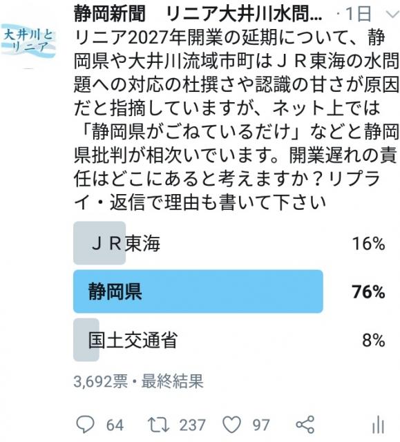 静岡新聞「リニア開業延期で悪いのは誰だと思う?アンケ取るよ」→結果